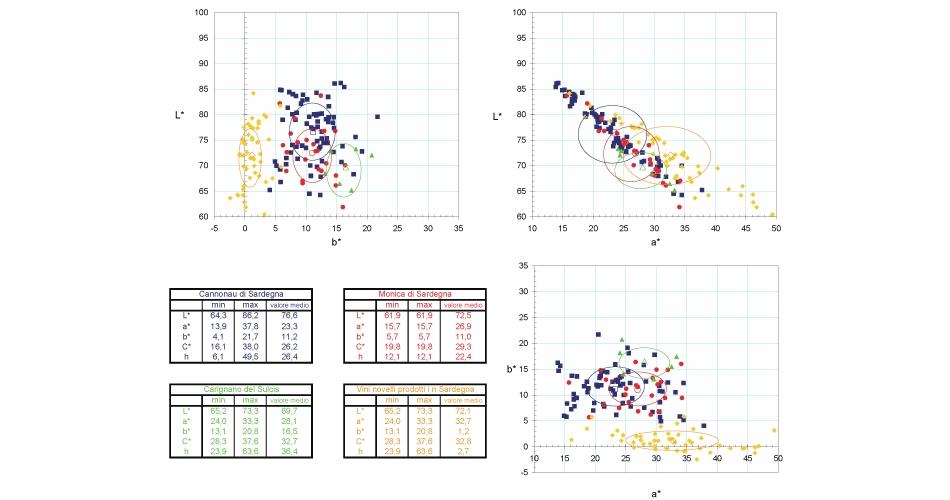 Esempio di classificazione colorimetrica di diverse tipologie di vino con l'uso delle coordinate CIELAB. (Grafico: AILUN)